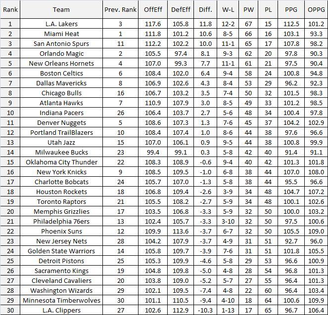 NBA Power Rankings 2.0