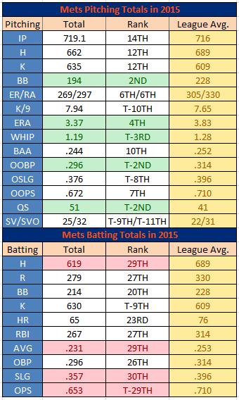 Mets Rankings
