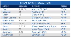 2016 NJCAA Division World Series Participants. (Screen Grab courtesy of NJCAA.org)
