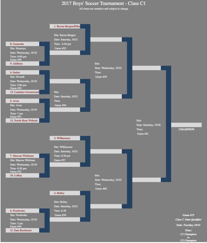 Pair of state-ranked teams top the C1 bracket