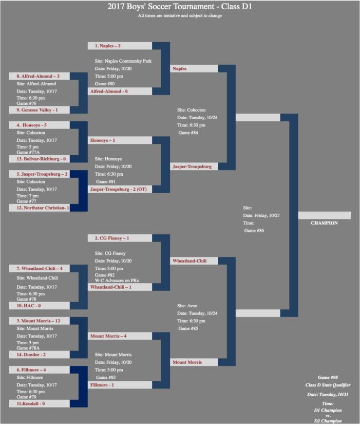 Section V Boys Soccer Semi-finals: Class D1