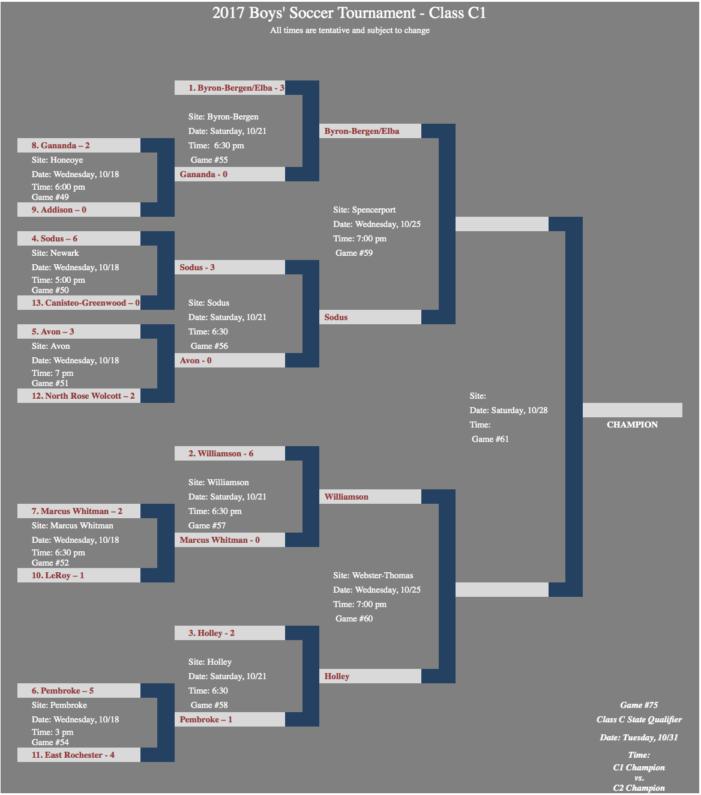 Section V Boys semi-finals: Class C1