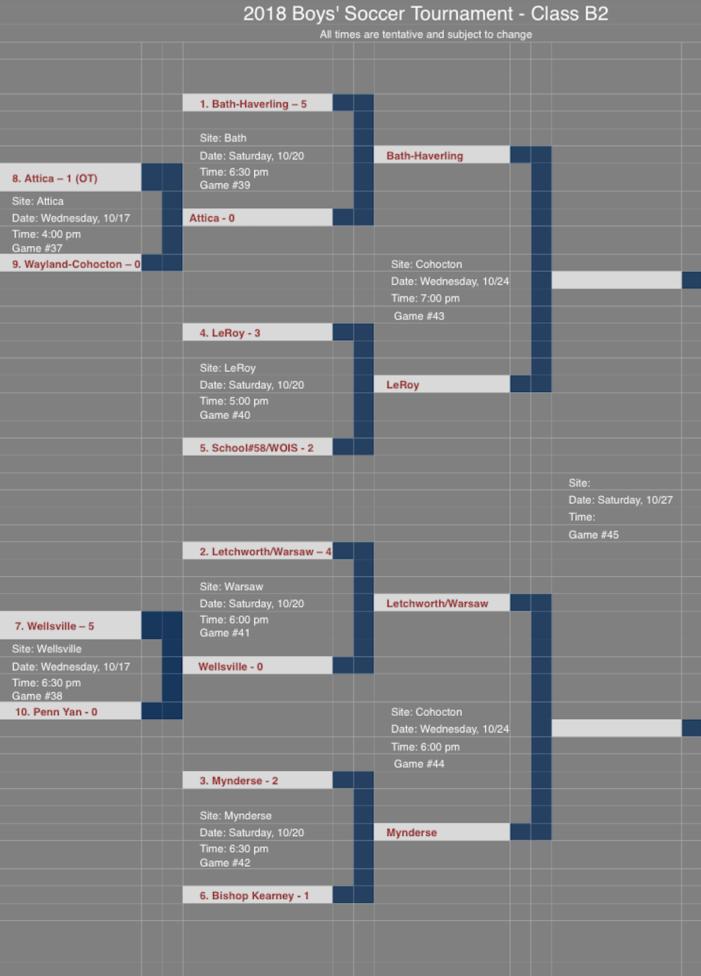 Semifinal Preview: Boys soccer Class B2