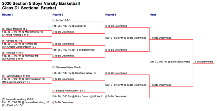 Section V Playoff Preview: Boys' Basketball Class D1