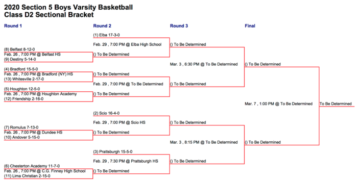 Section V Playoff Preview: Boys' Basketball Class D2
