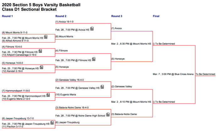 Section V Semifinals Preview: Boys' Basketball Class D1