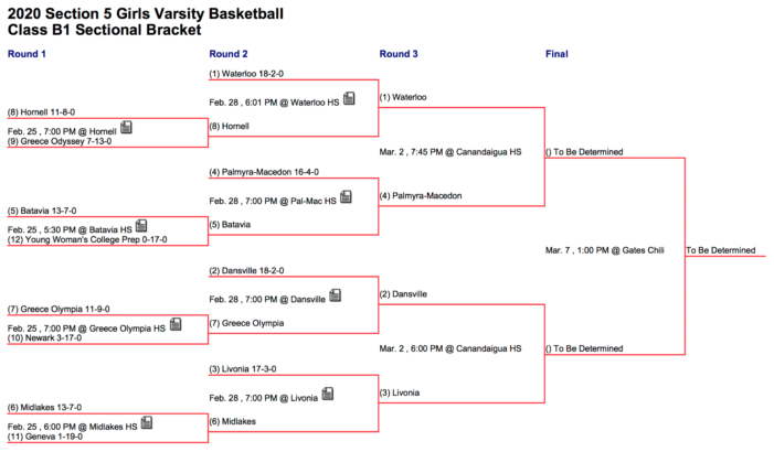 Section V Semifinals Preview: Girls' Basketball Class B1