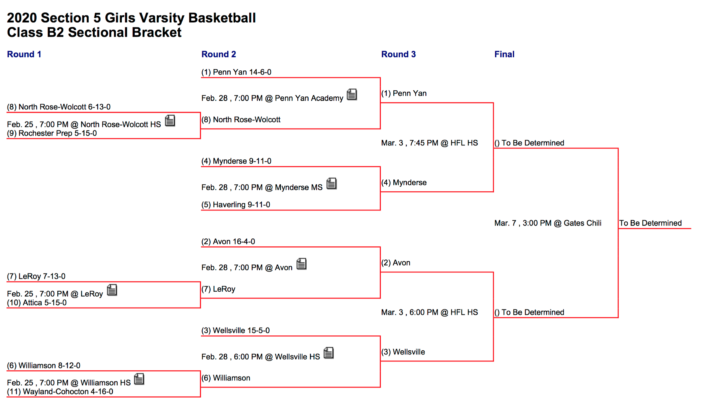 Section V Semifinals Preview: Girls' Basketball Class B2