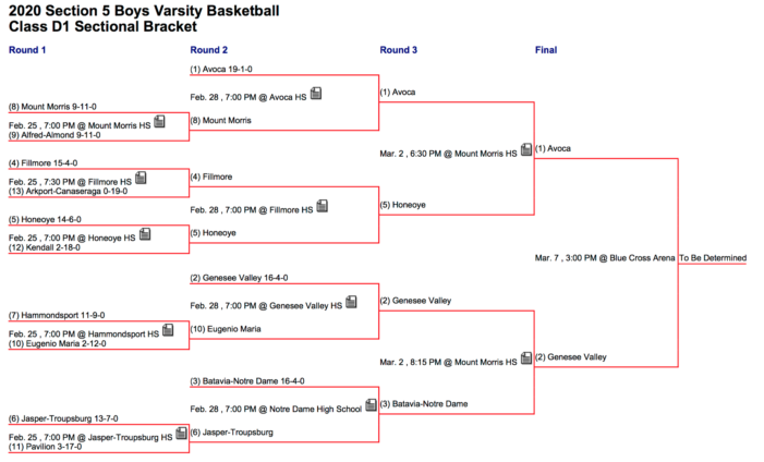 Section V Boys' Basketball Finals Preview: Class D1