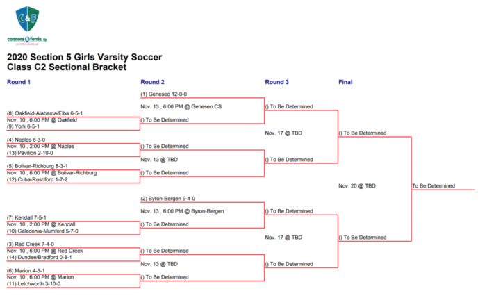 Sectional V Playoff Preview: Girls' Soccer Class C2