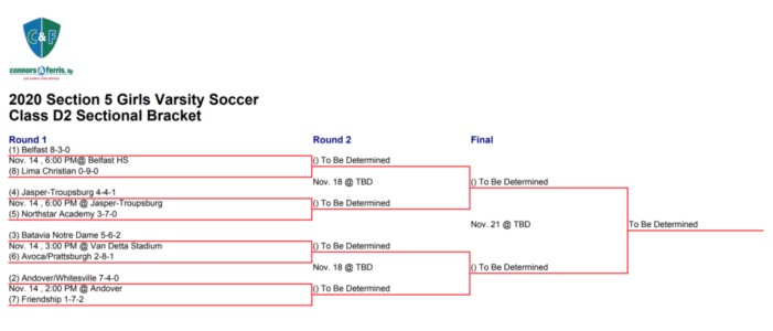 Section V Playoff Preview: Girls' Soccer Class D2