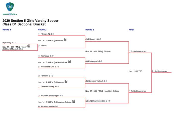 Semifinal Preview: Class D1 Girls' Soccer