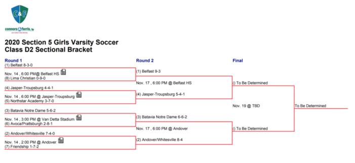 Semifinal Preview: Class D2 Girls' Soccer